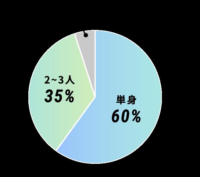 単身60%、2〜3人35%、4人以上5%