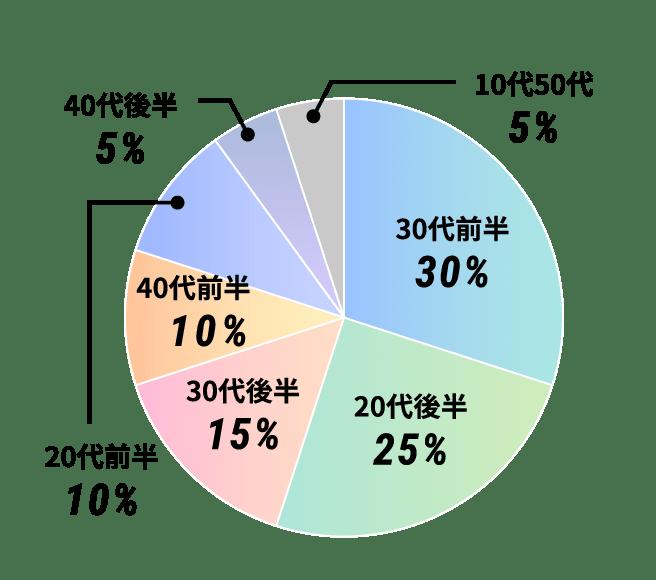 30代前半30%、20代後半25%、30代後半15%、40代前半10%、20代前半10%、40代後半5%、10代50代5%