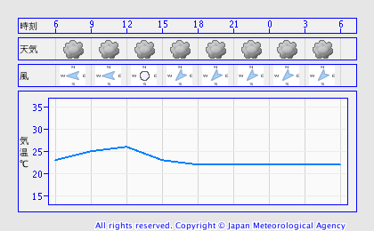 0718天気