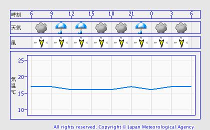 1015天気