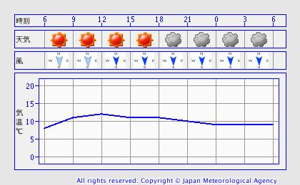 1222天気
